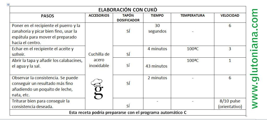 elaboracion_crema_calabacin_cuko_glutoniana